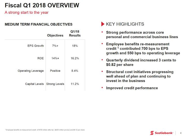 BNS - Q1 2018 Overview