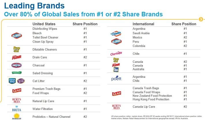 CLX Brands