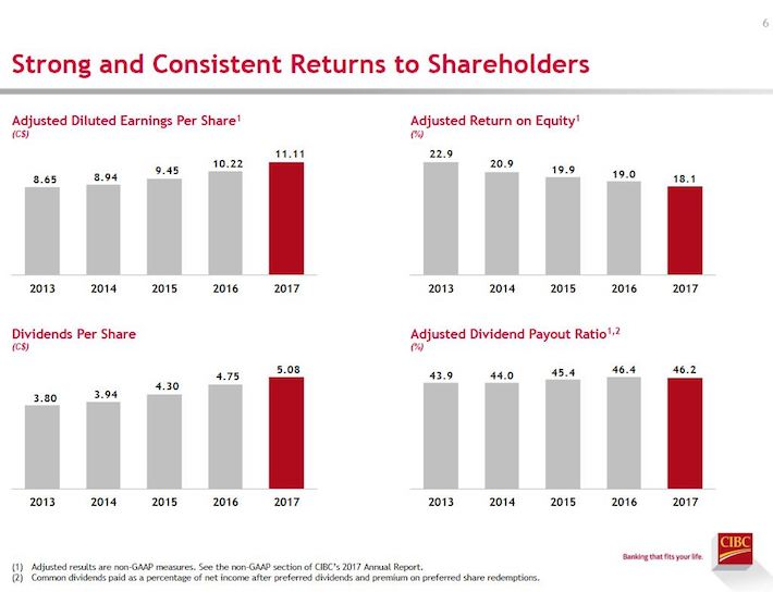 CM Strong and Consistent Returns to Shareholders