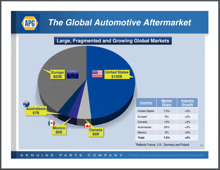 GPC Global Aftermarket