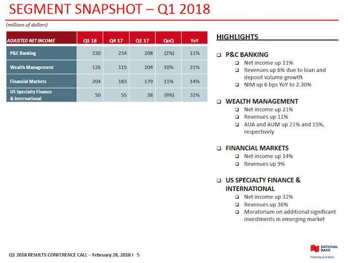 NA Q1 2018 Segment Snapshot