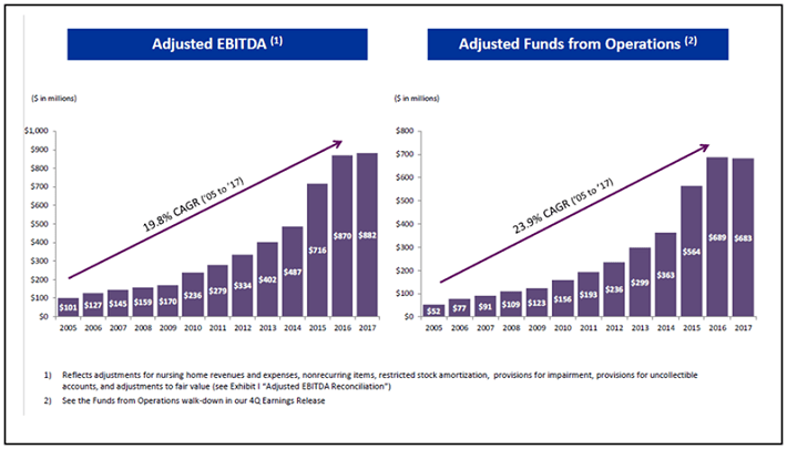 Omega Healthcare Historical AFFO Growth