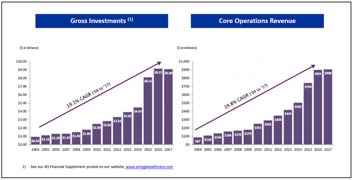 Omega Healthcare Historical Growth