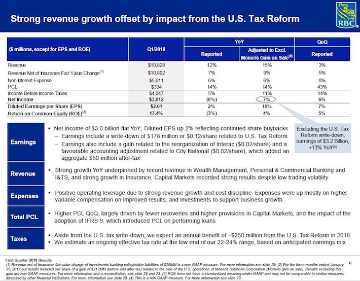 RY - Strong Revenue Growth Offset by US Tax Reform