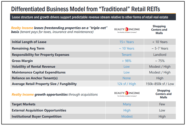 Realty Income Differentiated Business Model