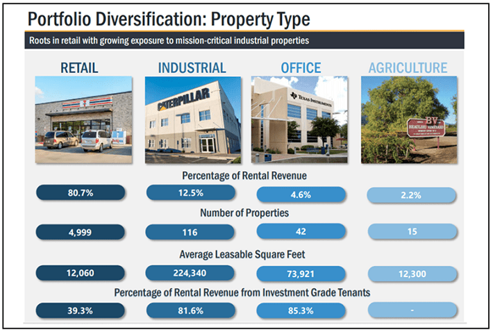 Realty Income Property Type Diversification