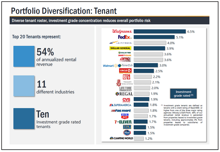 Realty Income Tenant Diversification