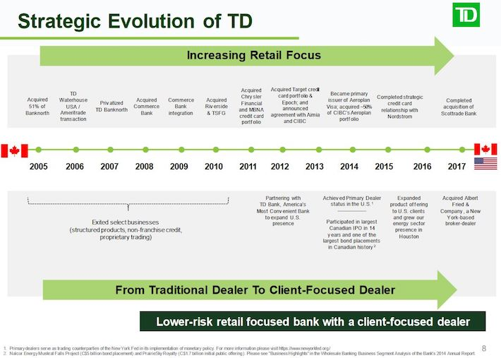 TD - Strategic Evolution