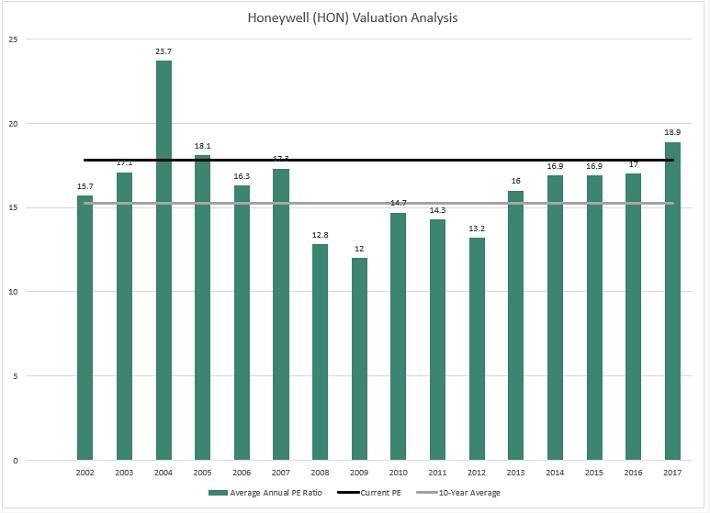 HON Valuation