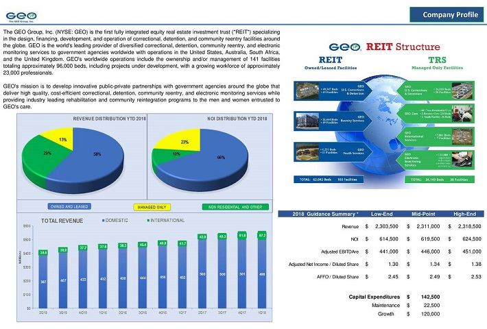GEO Overview
