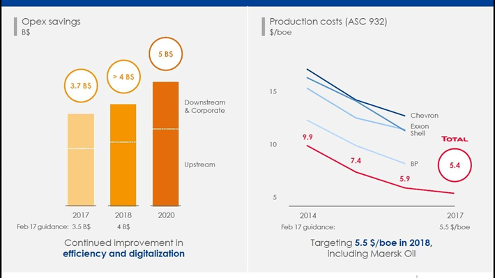 Total Production Costs