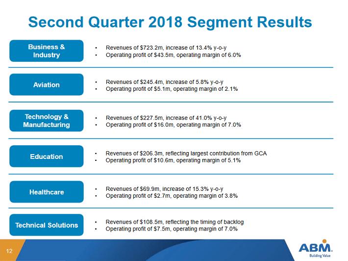ABM Results
