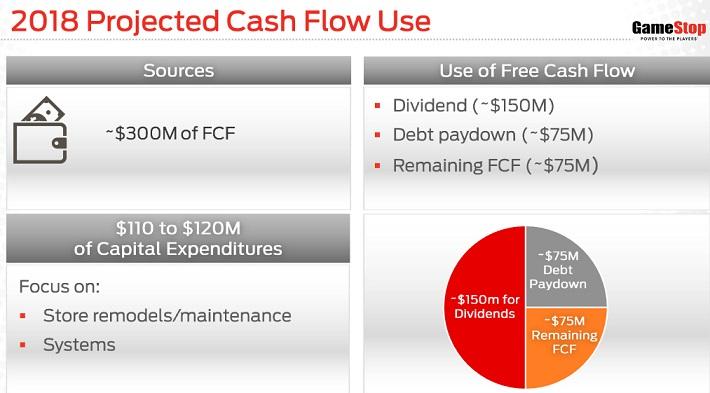 GME Cash Flow