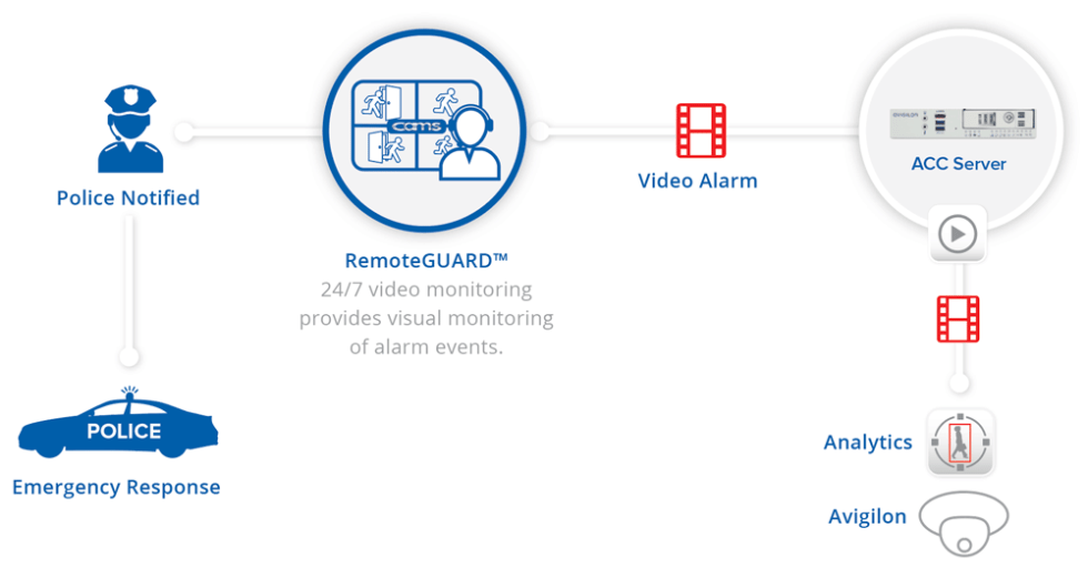 RemoteGUARD---network-diagram