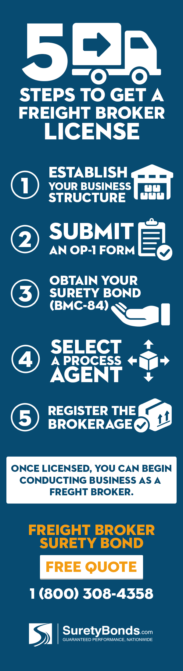 5 Steps to Get a Freight Broker License [INFOGRAPHIC]