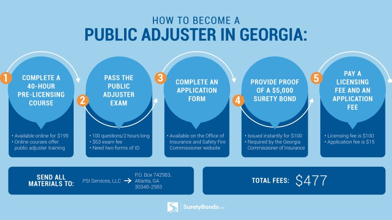 The Definitive Guide to Licensing for Georgia Public Adjusters