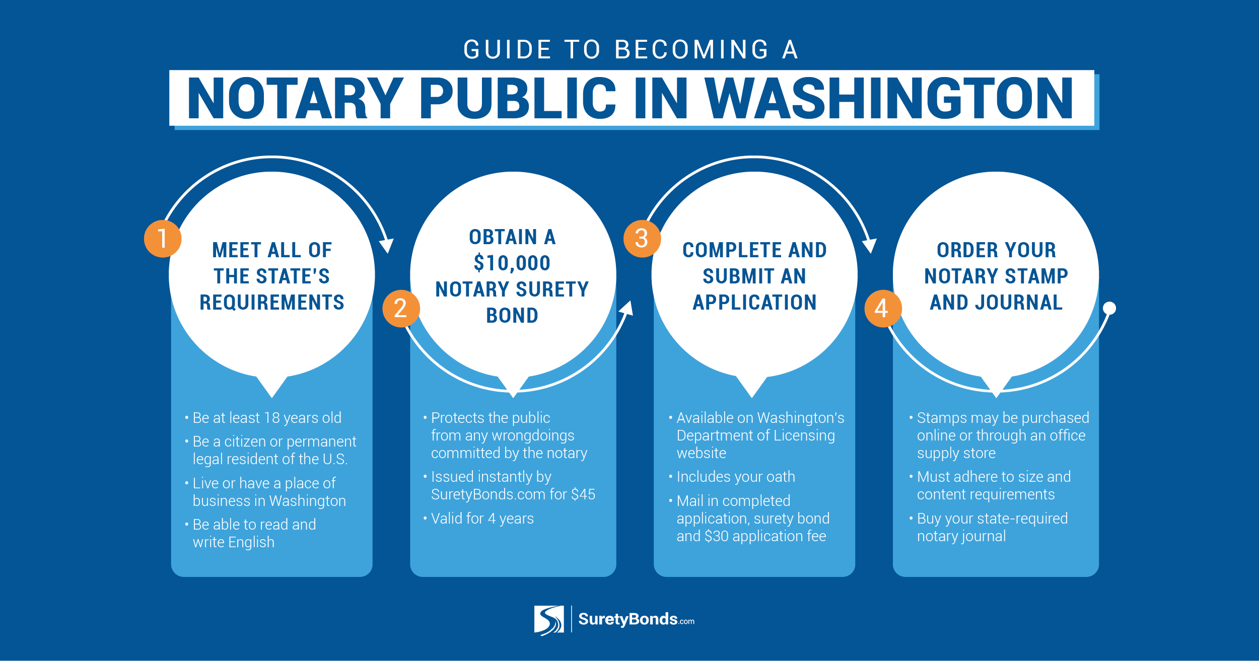 Quick Guide to Washington State Notary Public Bonds