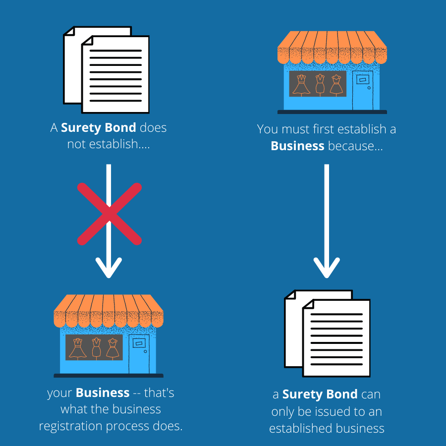 Surety bonds offer coverage to businesses, but do not establish them.