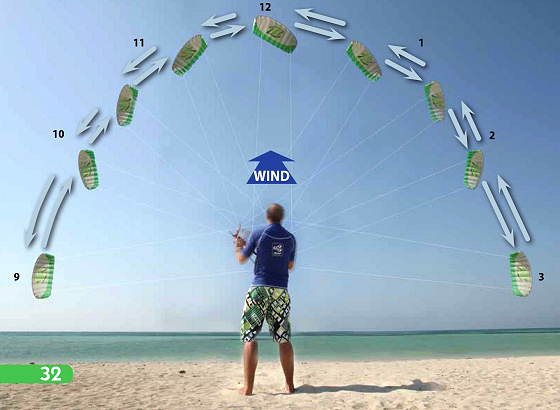 Kiteboarding: get the ISAF Beginners Guide