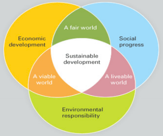 The Wave IOW Sustainable Development Chart | Press Release February 2013