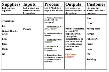 Process map examples in healthcare 4k pictures 4k pictures full what is sipoc diagram suppliers inputs process outputs each column is labeled from left to right with the letters sipoc or the words suppliers inputs ccuart Choice Image