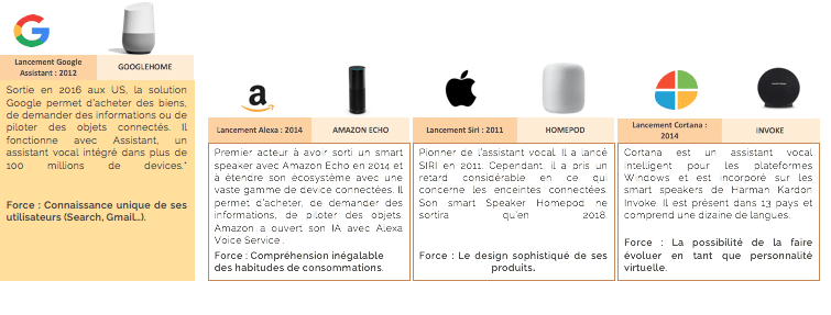 Usages des assistants vocaux : les GAFAM : Amazon Alexa, Google Home, Miscrosoft Cortana, Apple Siri