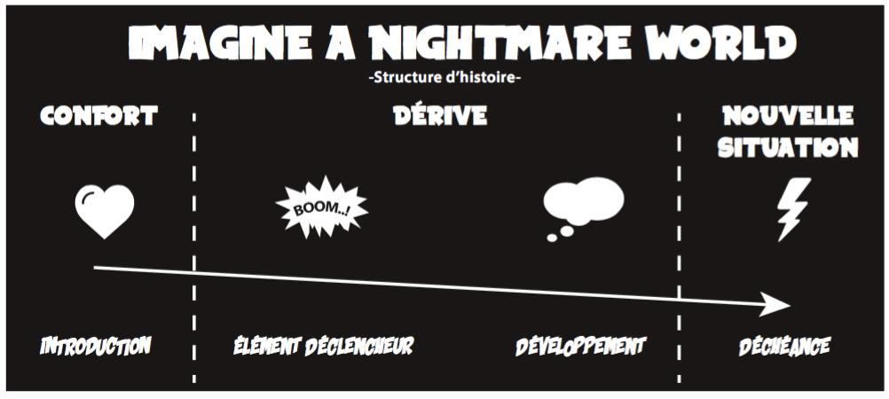 carte de jeu design fiction - Suricats