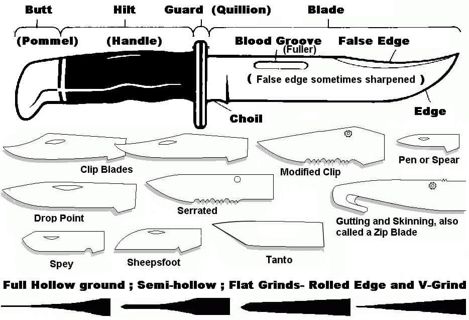 Kitchen Knife Types And Uses