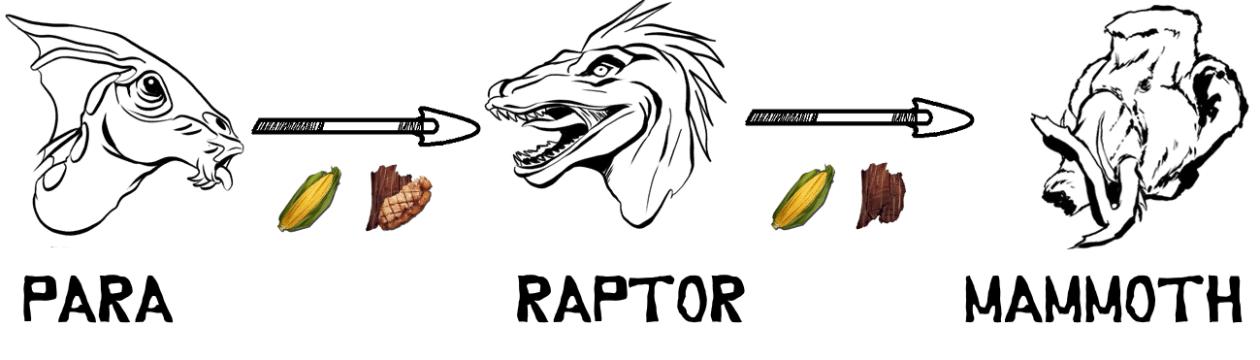 Parasaur Kibble