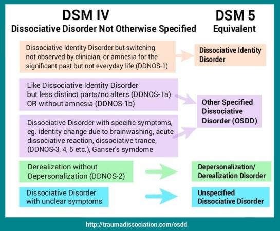 DDNOS-DSMIV-DSMIV-300x248 Dissociative Disorder and DDNOS