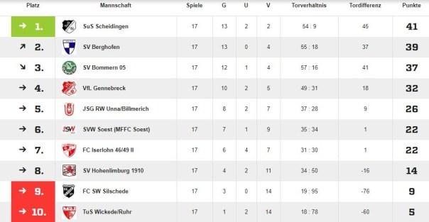 Tabelle der B-Juniorinnen vor dem letzten Spieltag am 02.06.2019