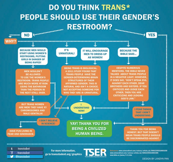 trans* bathroom use - susan's place transgender resources