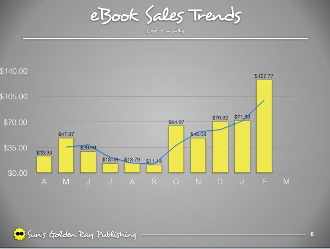 eBook Sales trends