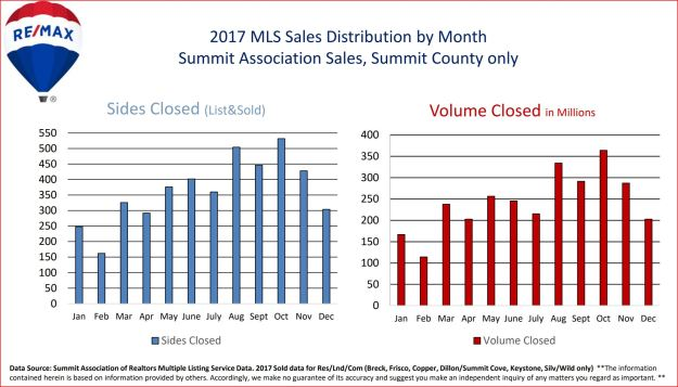 2017 Real Estate Sales Volume by Month