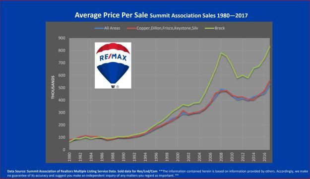 Average price per sale, Summit County real estate historic data