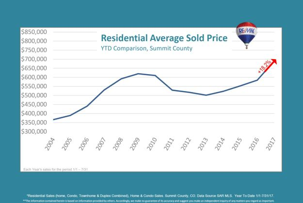 Residential Average Sold Price July 2017