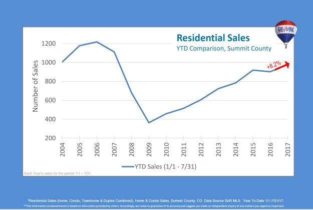Residential Sales YTD Summit County Colorado