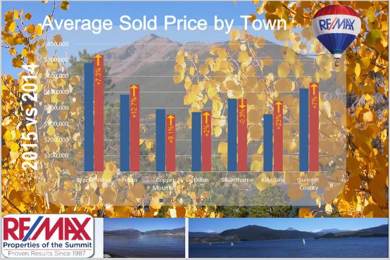 average sold price by town summit county september 2015