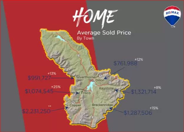 average sold price of single family homes in Summit County 2017