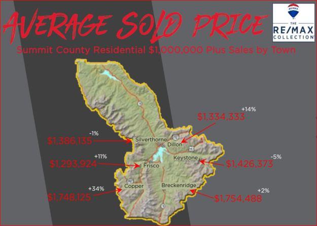 Summit County luxury real estate statistics
