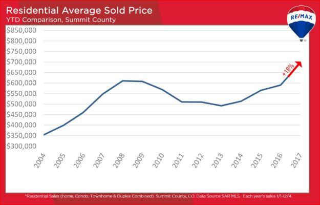 Summit County real estate sales statistics average sold price