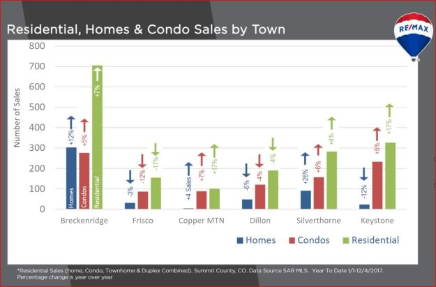 Average Sold Price by Town
