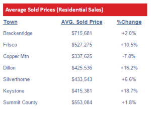 Summit County Real estate Statistics