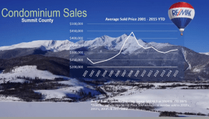 Summit County ski condo statistics