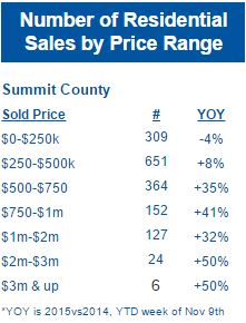 Residential-Sales-by-Price-Range-Nov-2015