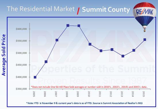 Market Updates and Statistics Archives - Breckenridge Real