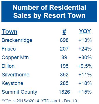 residential-sales-by-town
