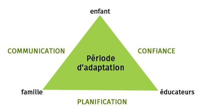 Les bases pédagogiques d'une bonne période d'adaptation