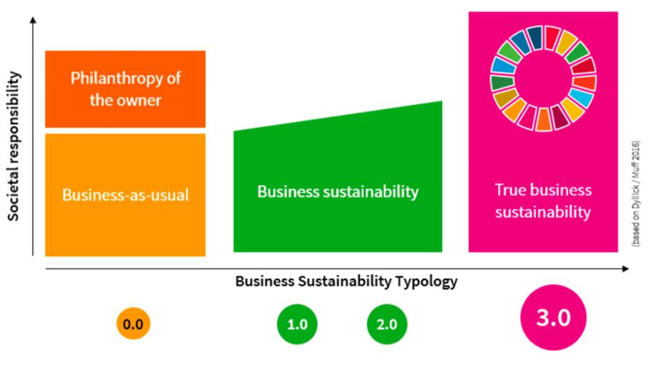 ბიზნესის მდგრადობის კონცეფცია