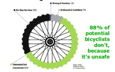 Squeaky Wheel for Safe Bikeways